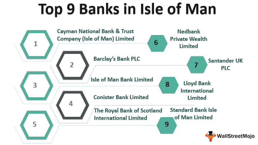 Banks in Isle of_Man