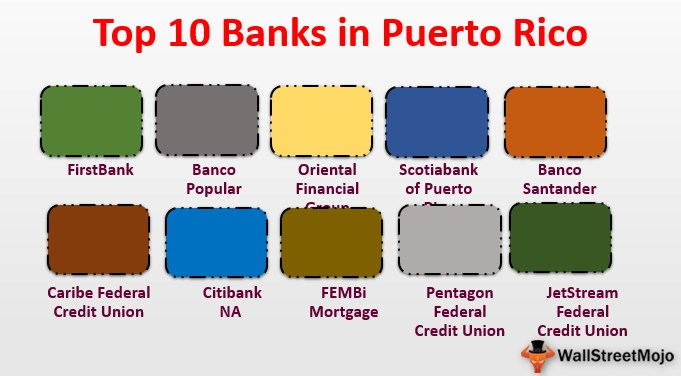 Banks in Puerto Rico