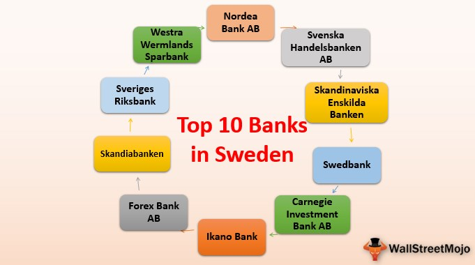 Banks In Sweden Overview List Of