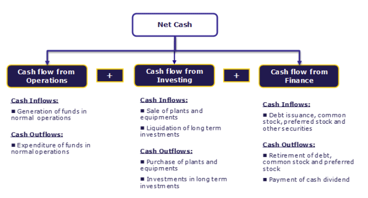 Cash Flow Statements | Statement Of Cash Flows Overview With Examples Amazon Google