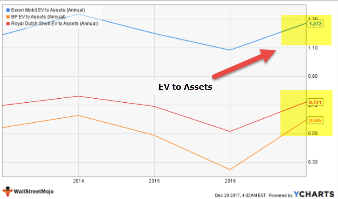 EV to Assets - Oil & Gas