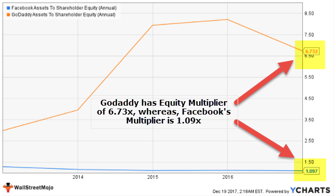 Equity Multiplier