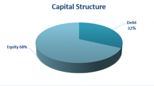 Leverage Ratios – Debt/Equity, Debt/Capital, Debt/Asset, Examples