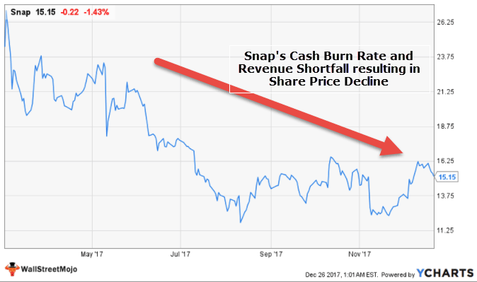 Snap Cash Burn Rate
