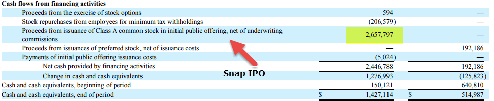 Snap IPO Proceeds
