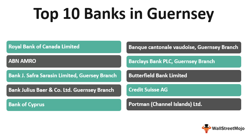 Top Banks in_Guernsey