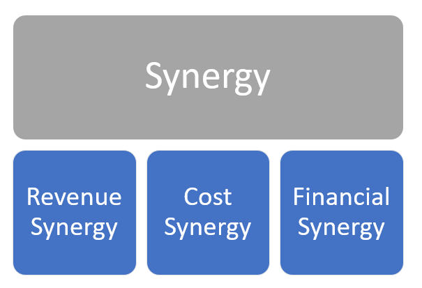 Synergy in M&A | Types of Synergies in Mergers and Acquisitions