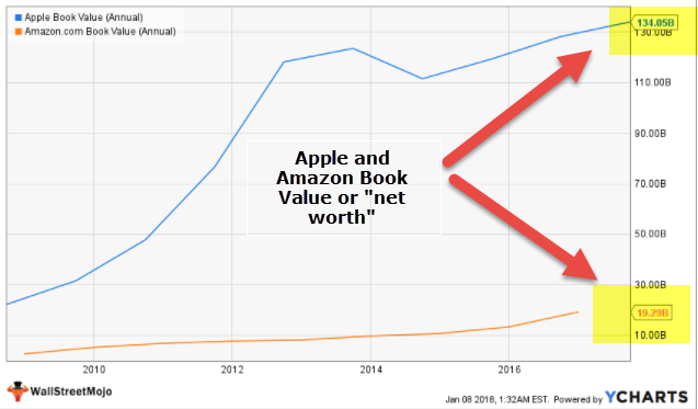Amazon Apple Net Worth