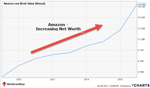 Amazon - Increasing Net worth