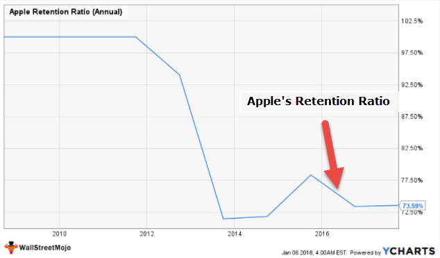 Apple Retention Plowback Ratio