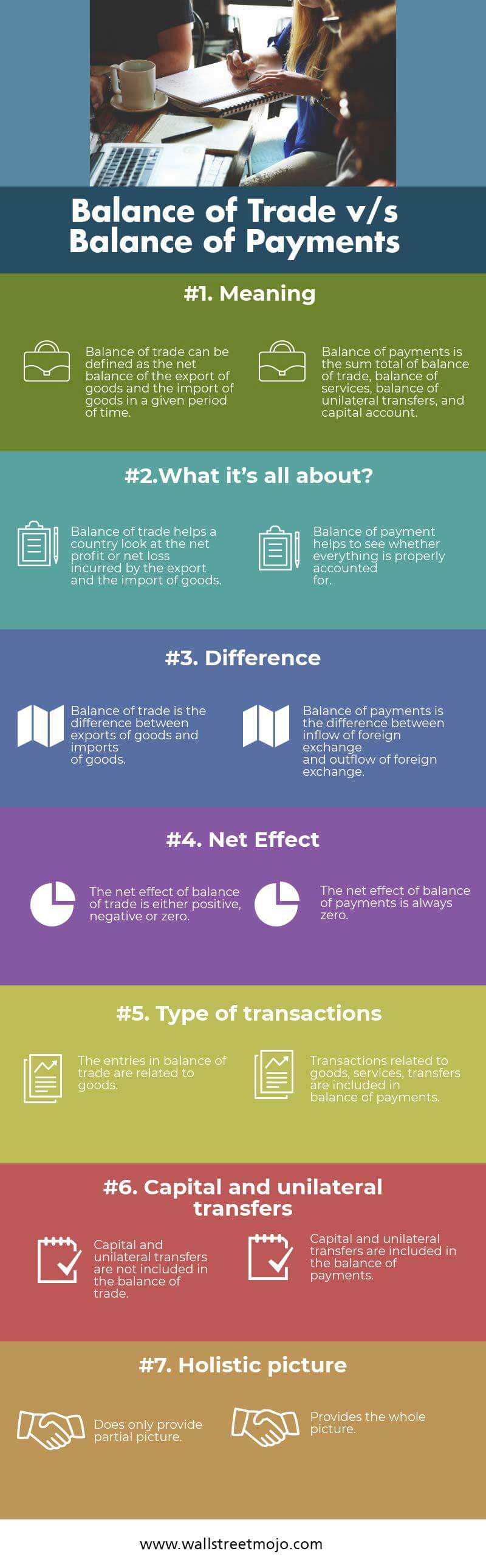 balance of trade vs balance of payments | top 7 differences