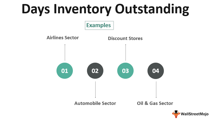 Days Inventory_Outstanding