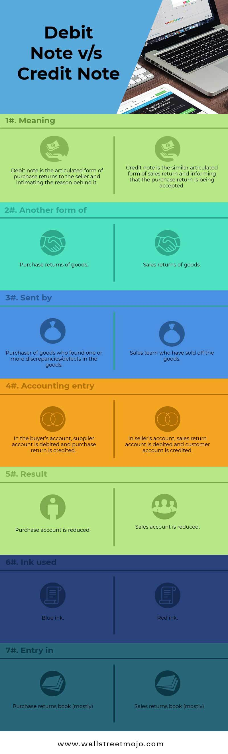 Debit Note Vs Credit Note Top 7 Differences (Infographics) Debit Note Vs Credit  Note Debit Note Vs Credit Note Debit Note Issued By Supplier  Debit Note Issued By Supplier