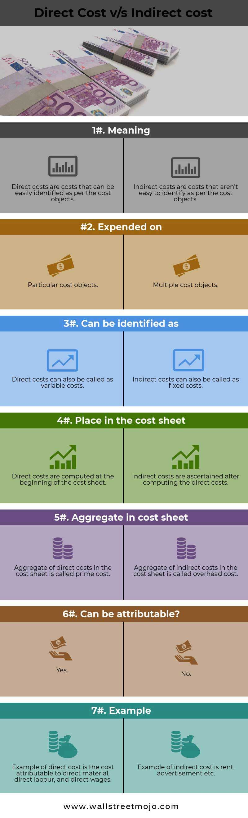 Direct and indirect costs 86