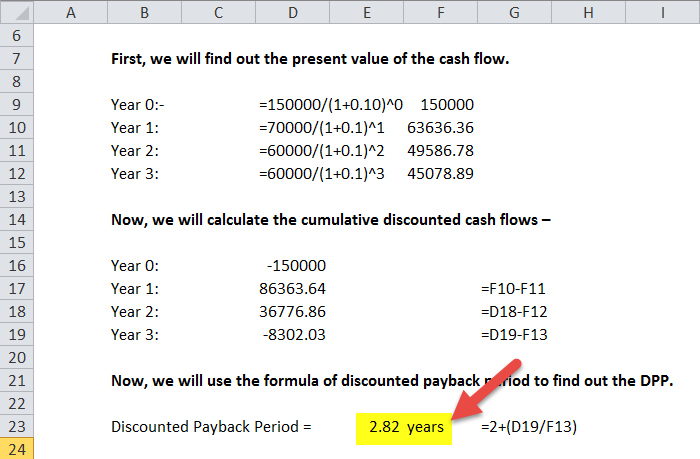 Discounted payback period formula calculator with excel for Payback period template