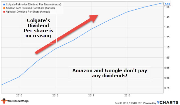 Dividend Per Share - Colgate Amazon Google