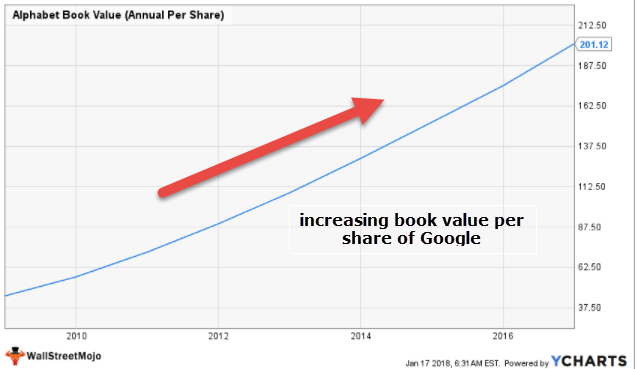 Google book value per share