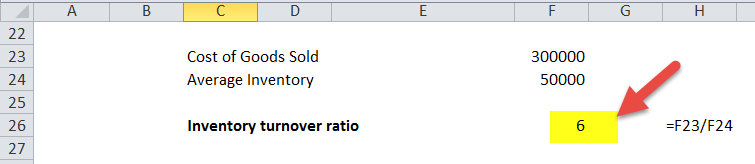 Inventory Turnover Ratio in Excel