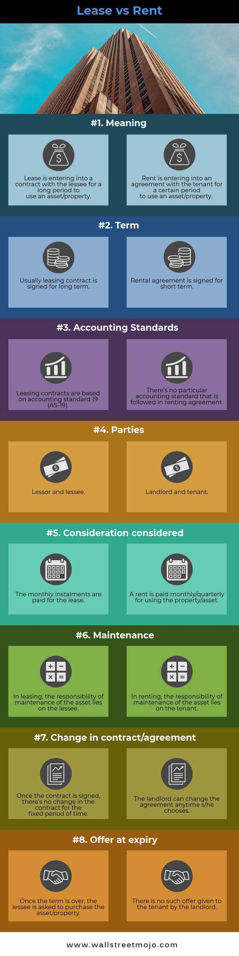 Lease Vs Rent Top 8 Differences You Must Know With Infographics