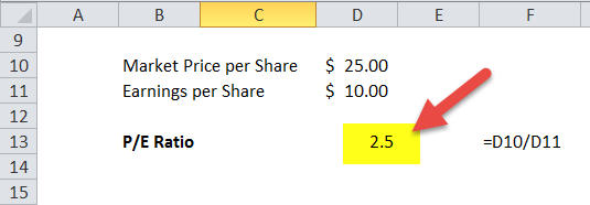 Price to Earnings Ratio in Excel