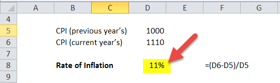 Rate of Inflation Formula in Excel