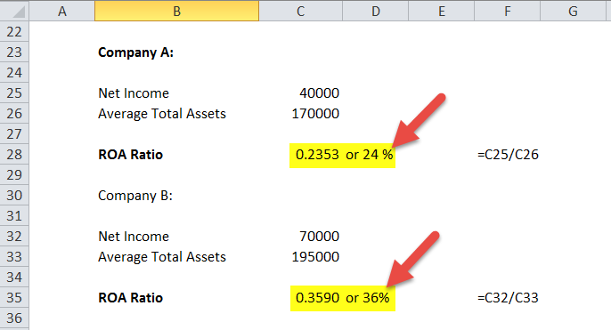 Return on Assets Ratio (ROA) in excel template