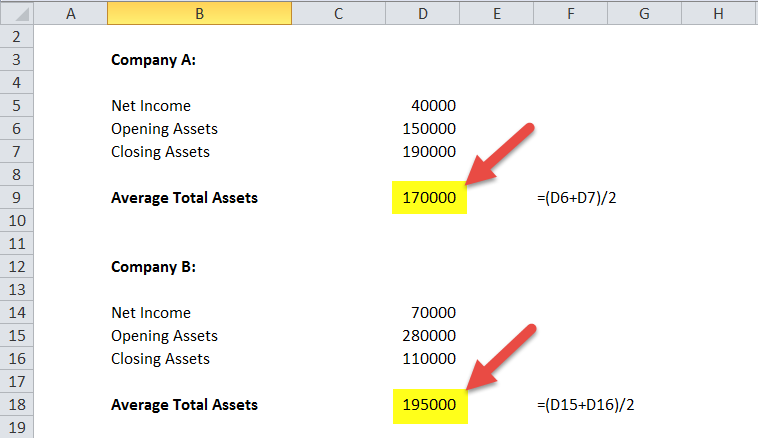 Return on Assets Ratio (ROA) in excel