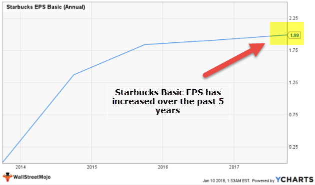 Starbucks Basic EPS increases