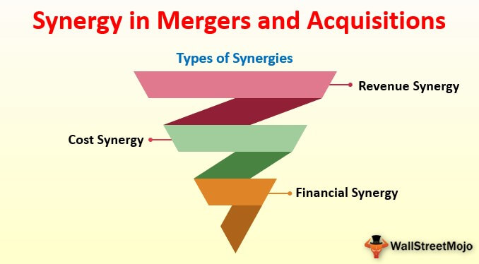 Synergy in M&A
