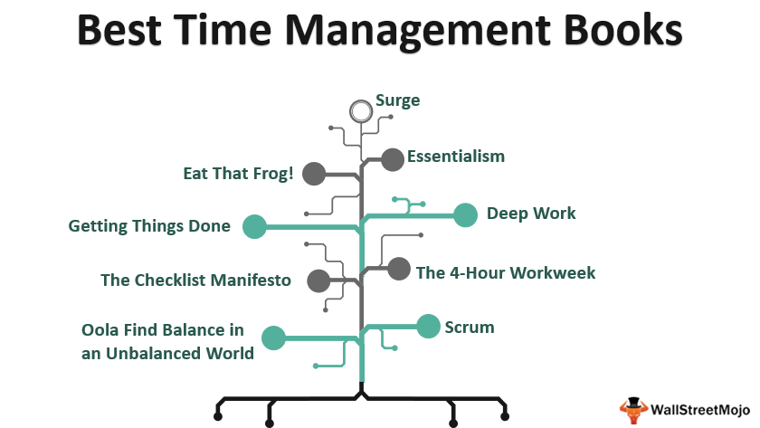 Top 9 Best Time Management Books of All_Time