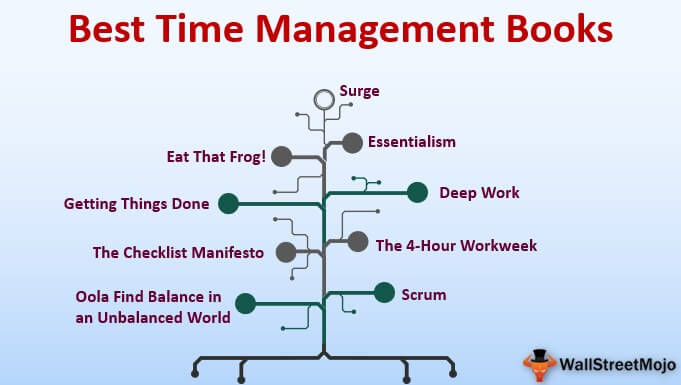 Top 9 Best Time Management Books