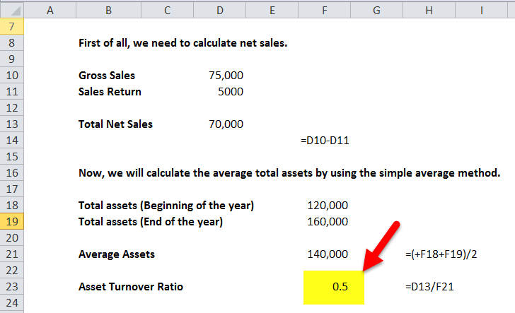 asset turnover ratio calculation