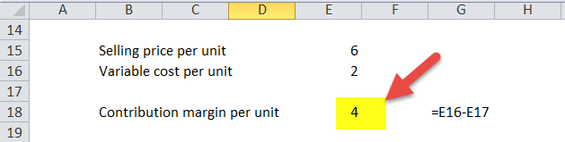 contribution margin per unit
