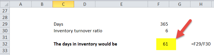 days inventory turnover ratio formula in excel