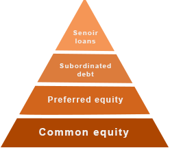 What is Subordinated Debt / Loan? | Meaning | Practical Examples