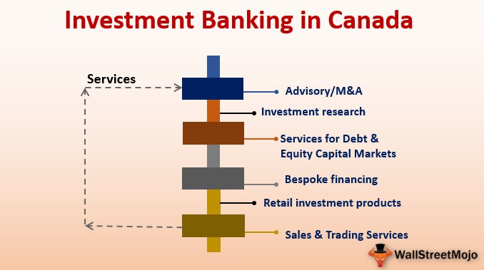 Investment Banking in Canada