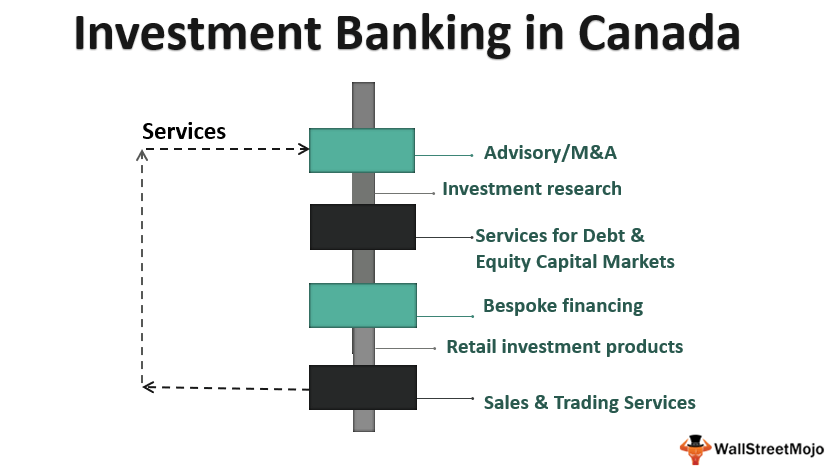 Investment Banking in_Canada