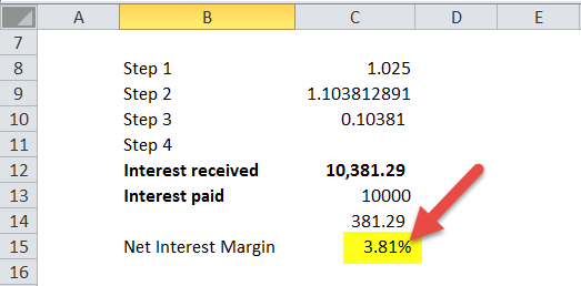 Net Interest margin in excel