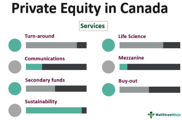 Private Equity in Canada