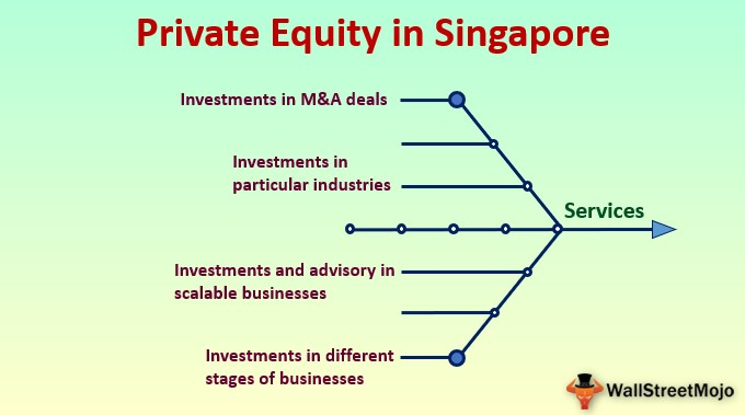 Private Equity in Singapore