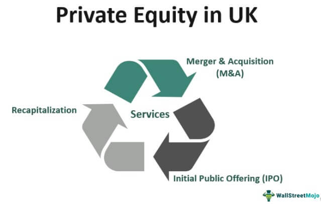 Private Equity in UK