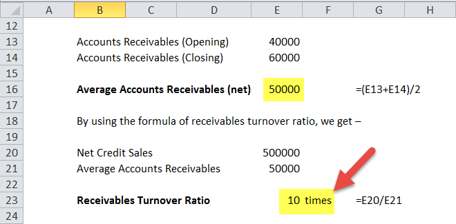 Receivables Turnover Ratio Formula in Excel