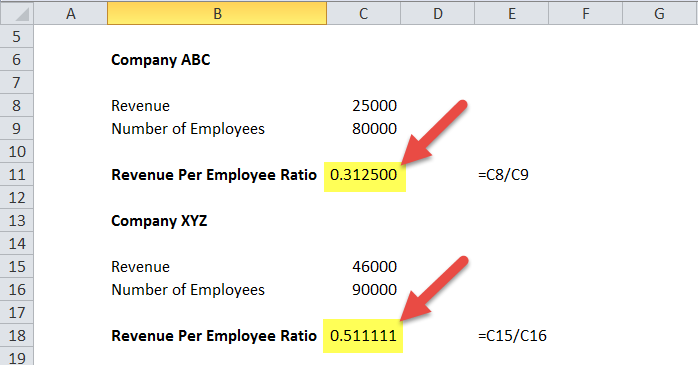 Revenue per Employee Formula in Excel