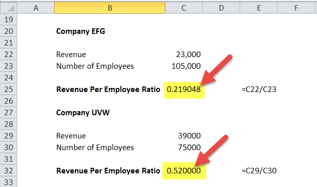 Revenue per Employee in Excel