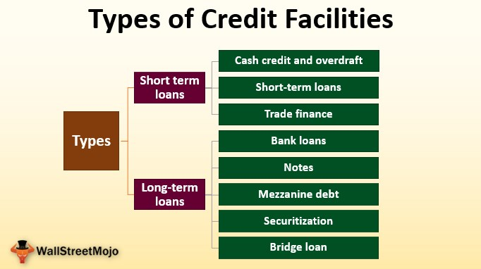 Types of Credit Facilities