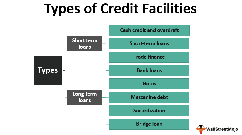 Types of Credit_Facilities