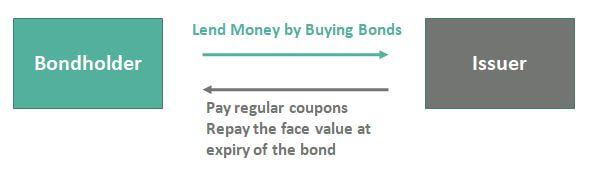 What-are-bonds