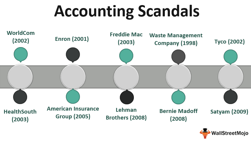 Accountin_ Scandals