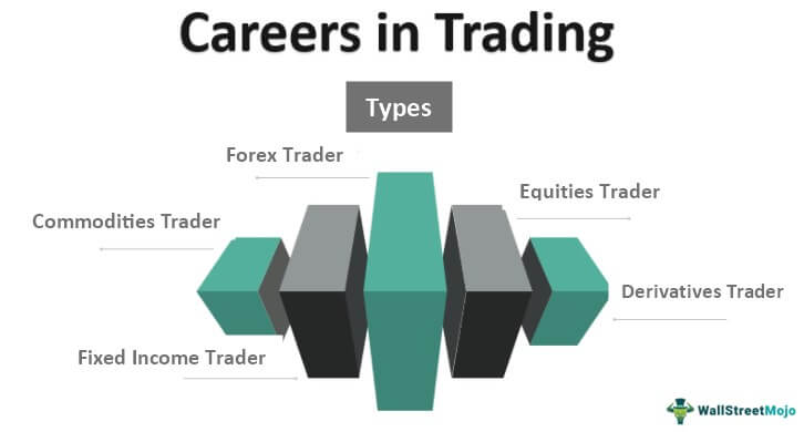 Careers in Trading