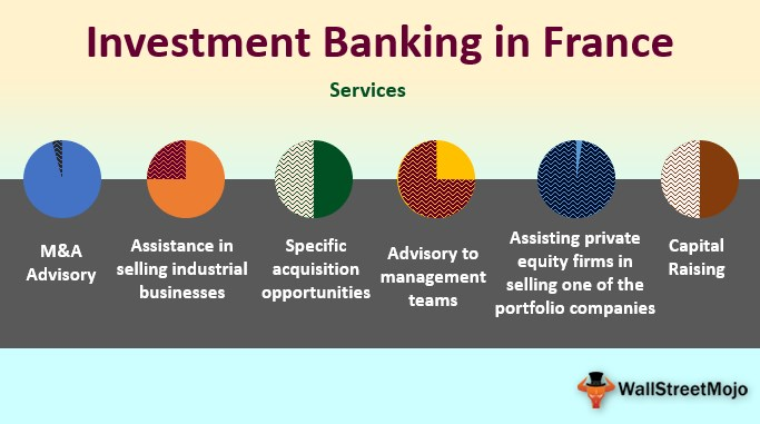 Investment Banking in France